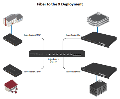 fiber to the x deployment