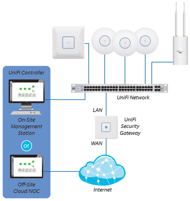 UniFi Security Gateway Deployment