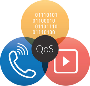 QoS for Enterprise VoIP