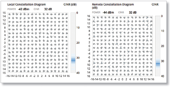 Constellation Diagrams and CINR Histograms