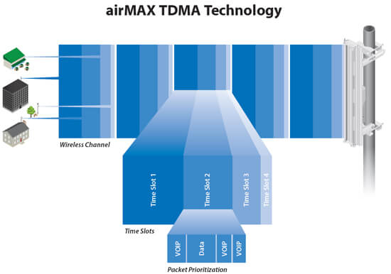 airMAX TDMA Technology